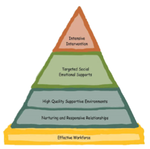 Teaching Pyramid, Address Challenging Behaviors